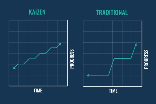 Kaizen - L& Professionals