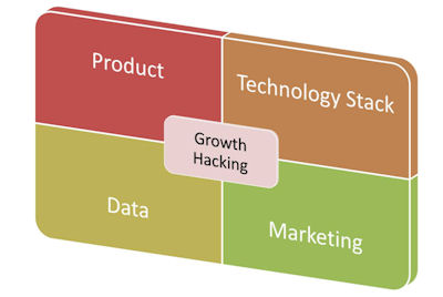 Growth Hacking is the intersection between Product, Marketing, Technology & Data