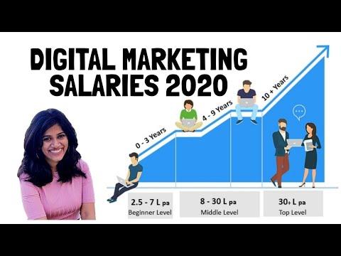 Digital marketing salary in India in 2020