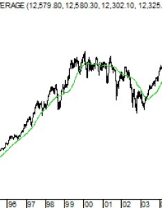day moving average with dow industrials index also the jones industrial rh growthstock