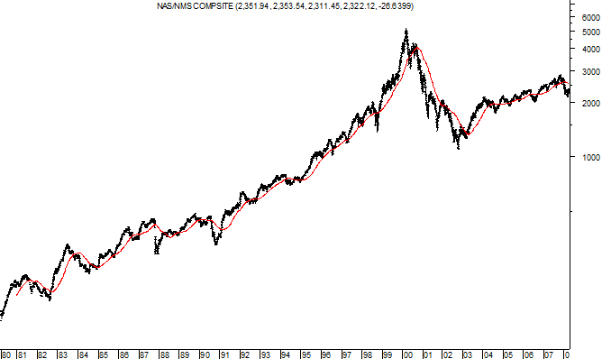 200 day moving average with the NASDAQ Composite