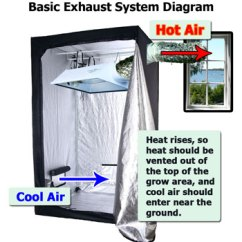 Grow Room Ventilation Diagram 2006 Cobalt Stereo Wiring Which In The House Is Best For Growing Weed? | Weed Easy