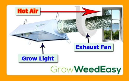 grow room designs with pictures and diagram wiring for home network air circulation exhaust tutorial weed easy every system the idea is to vent out hot humid or stale