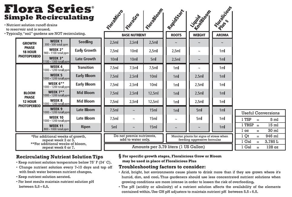 Easy Nutrients: General Hydroponics Flora Trio Guide