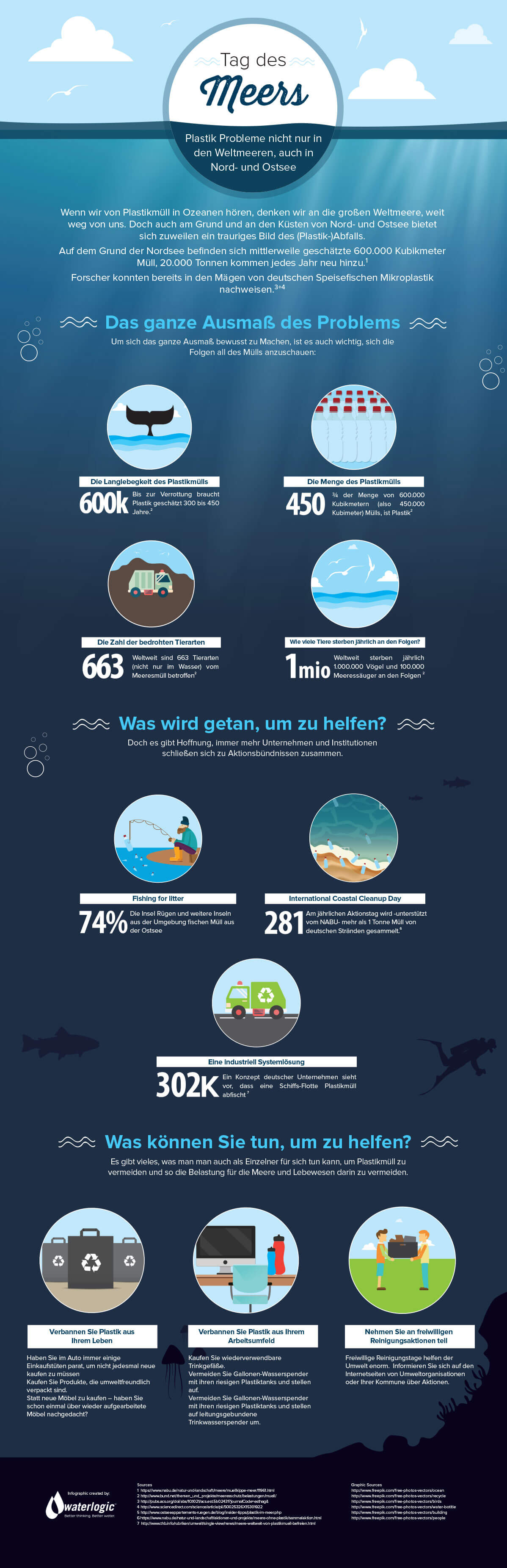 World_Ocean_s_Day_Infographic_DE