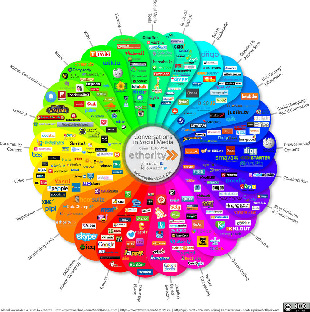 socialmediaprisma1000