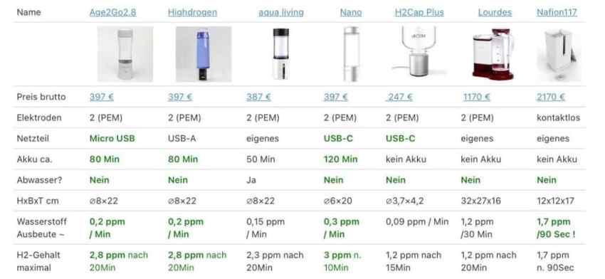 Wasserstoff Generator Vergleich-2021