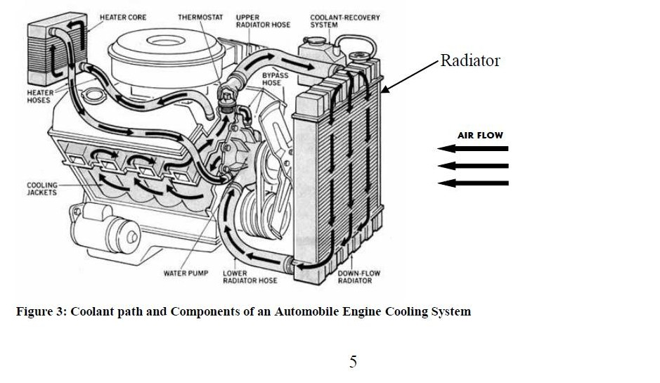350 Chevy Cooling System Diagram, 350, Free Engine Image