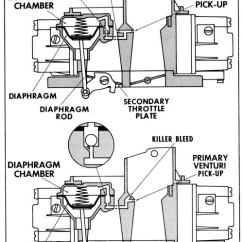 Holley 600 Cfm Carb Diagram How To Draw Automotive Wiring Diagrams Choosing A Vacuum Vs Mechanical Secondary Carb. | Grumpys Performance Garage