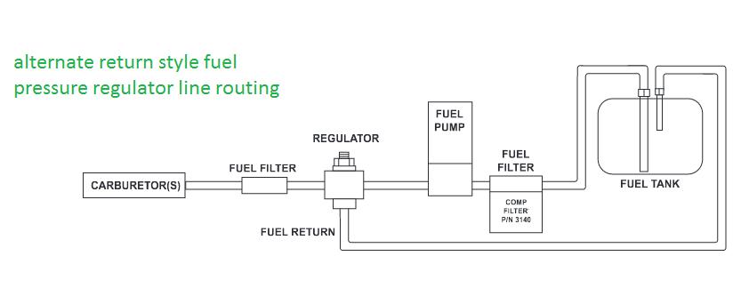 edelbrock electric choke wiring diagram 1977 honda ct70 setting up your fuel system   grumpys performance garage