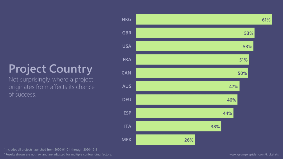 Chart showing adjusted success rates of different countries on Kickstarter