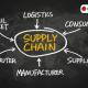 Supply Chain en Tiempos de Crisis