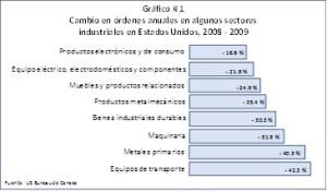 Cambio en órdenes anuales en sectores industriales EE.UU.