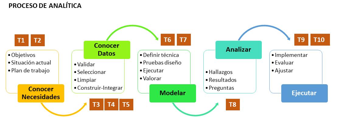 Proceso de Analítica Empresarial 2