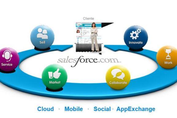 Salesforce CRM - visión 360º