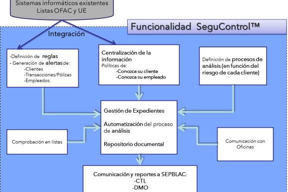 SeguControl-software-integrado-de-prevención