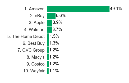 top-e-commerce-companies