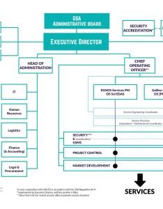 Departments service programme management also organisation european global navigation satellite systems agency rh gsaropa