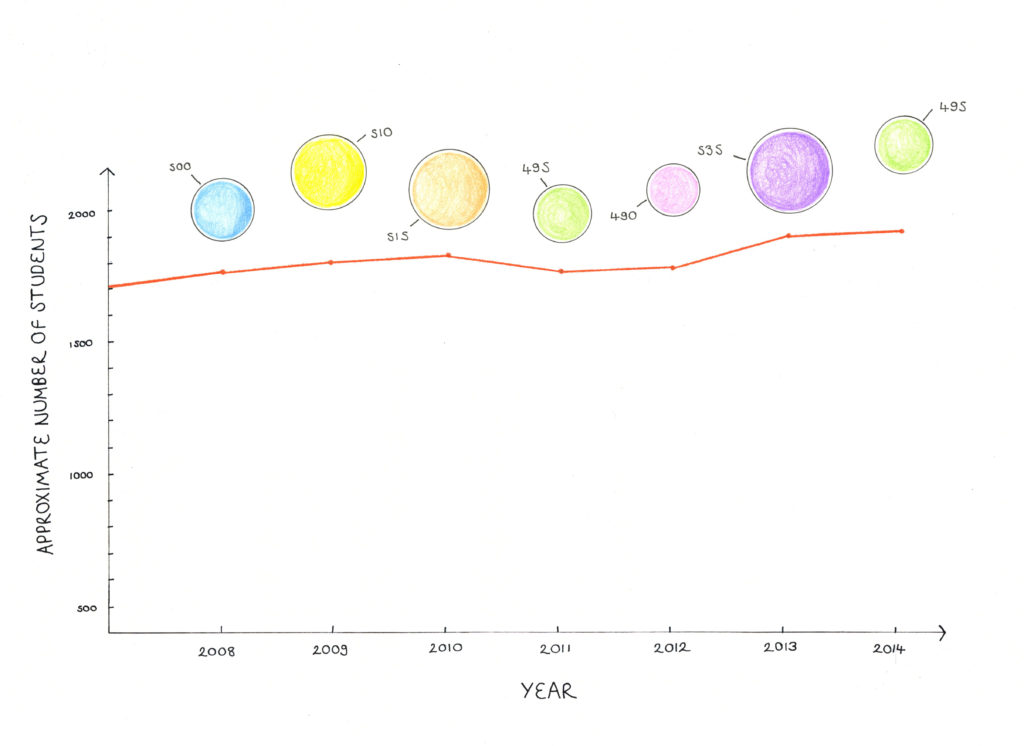 A still from the above animation showing Total and International student numbers in 2014.