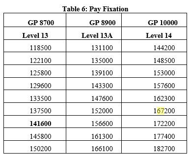 7th cpa pay fixation