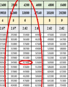 th cpc new pay matrix also easy steps to calculate your commission scale rh gservants