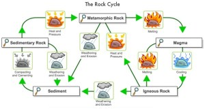 The rock cycle