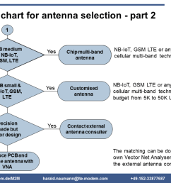 flow chart for embedded antenna selection [ 1920 x 1440 Pixel ]
