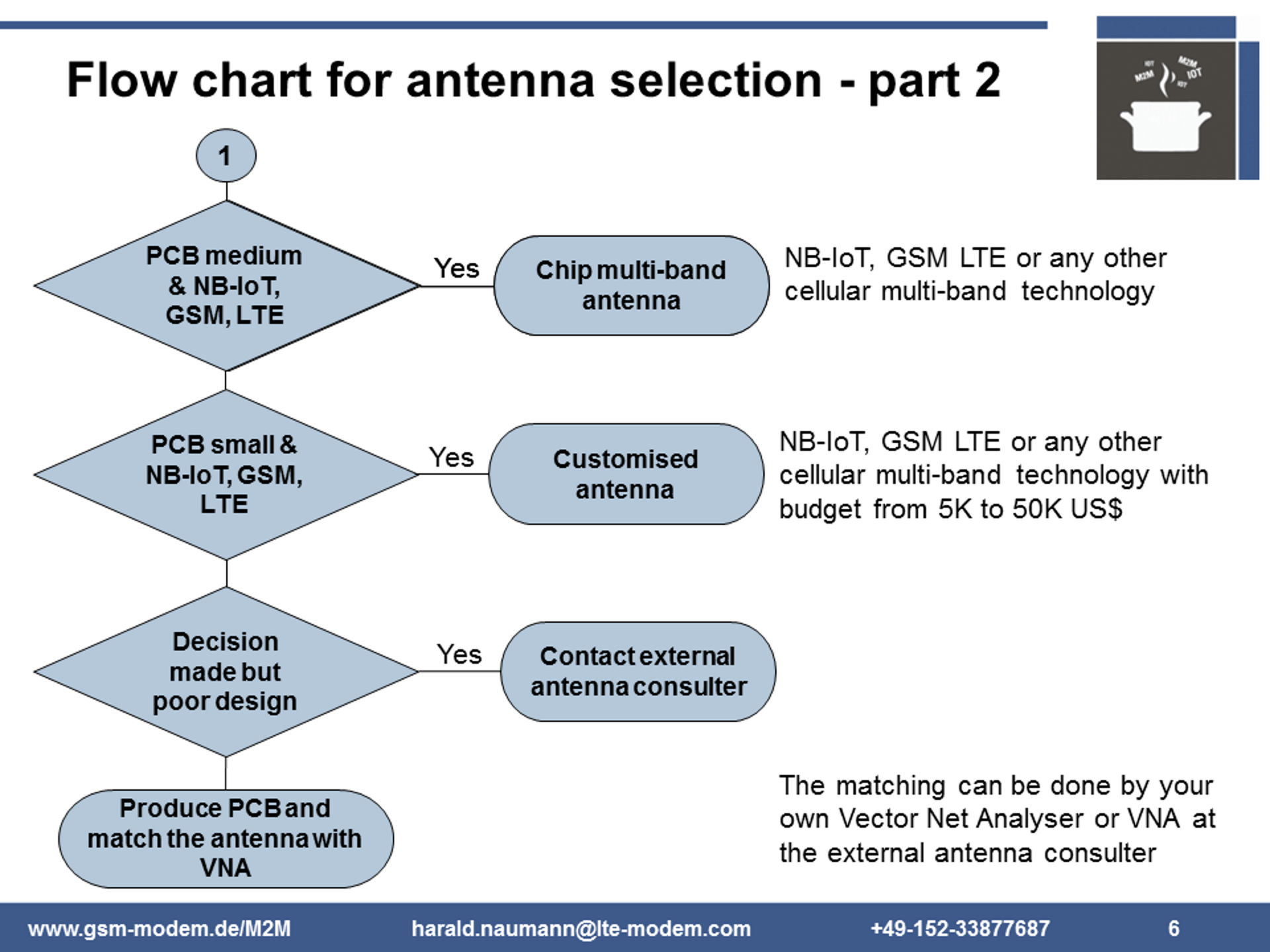 hight resolution of flow chart for embedded antenna selection