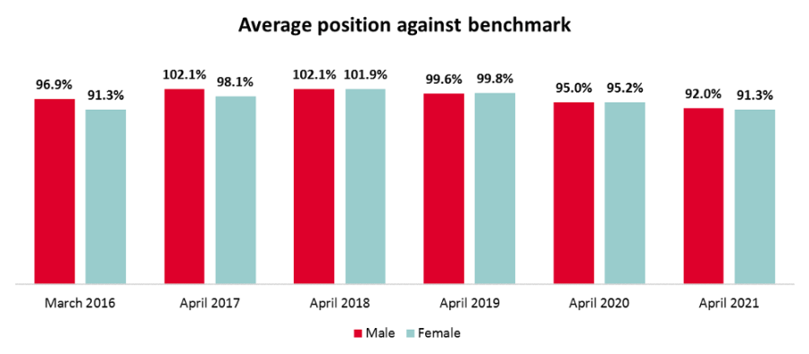 average position against benchmark graph