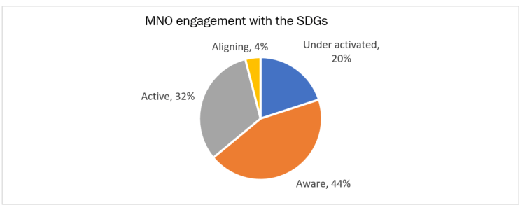 MNO Engagement with the SDGs Pie Chart