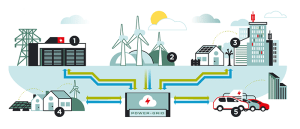 Smart Energy Systems Report
