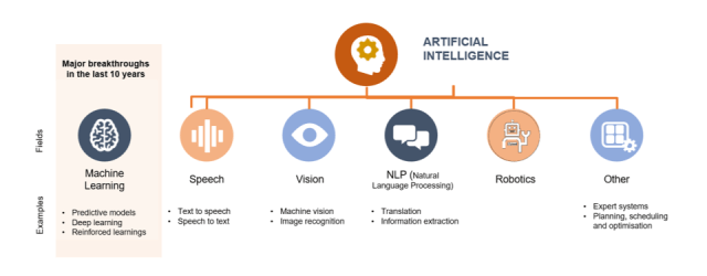 AI & Automation: An Overview - Future Networks