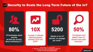Presentations: Future IoT Convention image