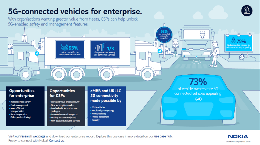 Research: 5G-Connected Vehicles for Enterprise image