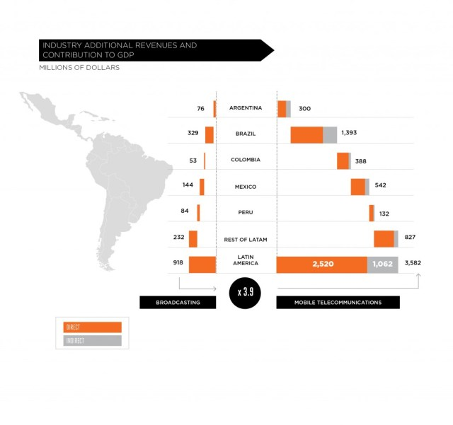 Mobile industry additional revenues and contribution to GDP in Latinamerica