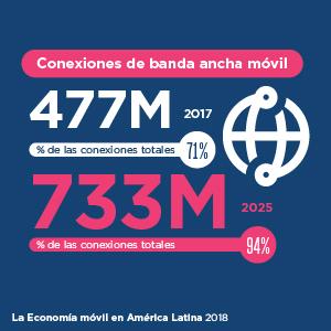 La Economía Móvil en América Latina y el Caribe 2018