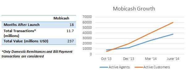 Mobicash's successful entry strategy in Pakistan: Leveraging
