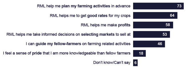Reasons for buying RML subscription