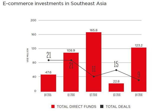 Authoritative answer Southeast asia home phone penetration for
