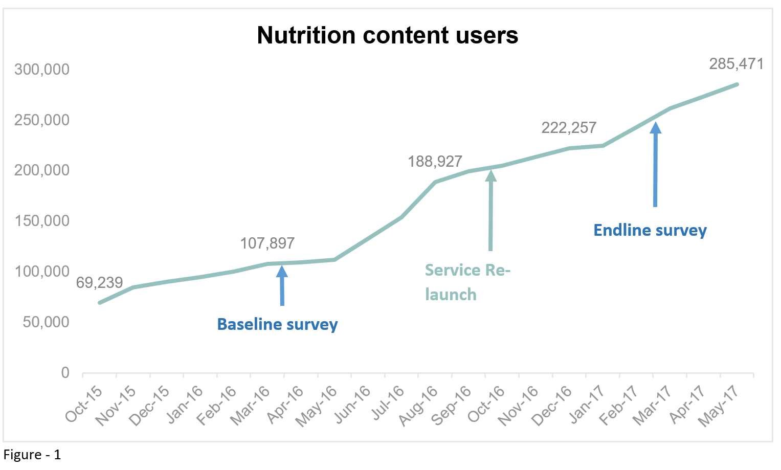 GSMA The role of mobile in increasing nutritional behaviour