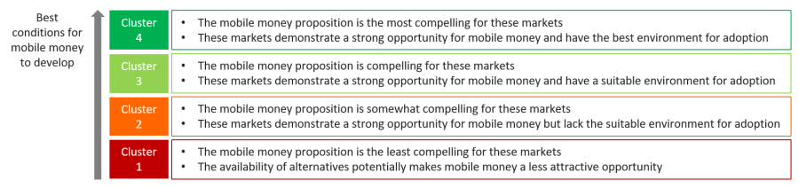 mobile money metrics clusters