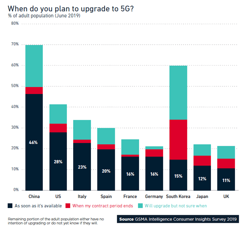 A graph: When do you plan to upgrade to 5G?