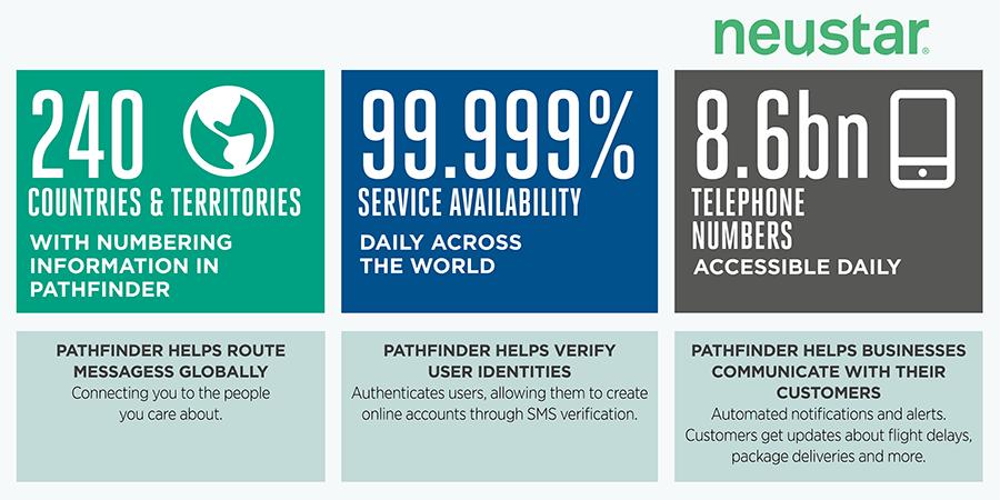 GSMA About GSMA PathFinder - Services