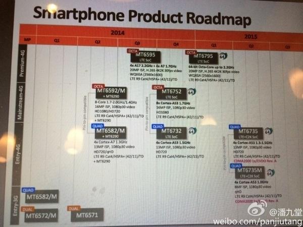 MediaTek revela calendário de lançamento de seus novos processadores 64Bits 1