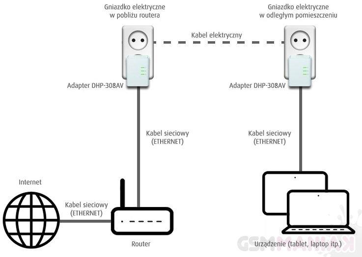 Plus: Internet przez router i gniazdka elektryczne