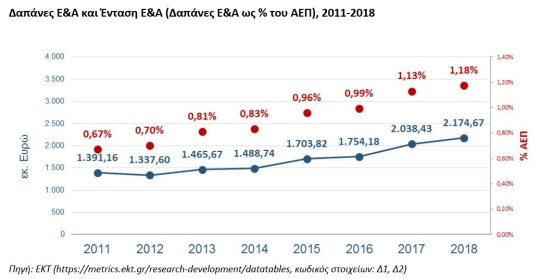 https://i0.wp.com/www.gsrt.gr/News/Files/New112208/Figure1_RDstatistics_Greece_2018provisional.jpg?resize=540%2C279