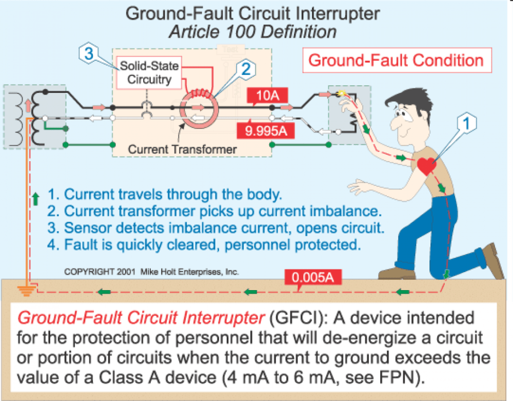 medium resolution of nec gfci wiring diagram wiring diagram advance nec standard and the ground fault circuit interrupter nec