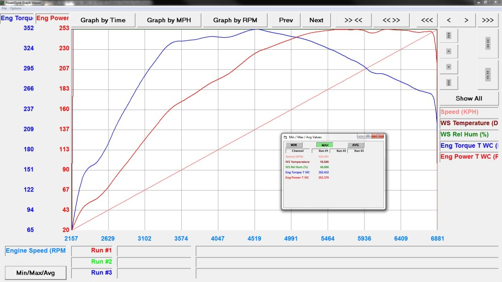 medium resolution of now here is our flawless diagram on a car that already has 156 000km on the clock with 98 octane fuel the power curve is stable up to the limiter the torque