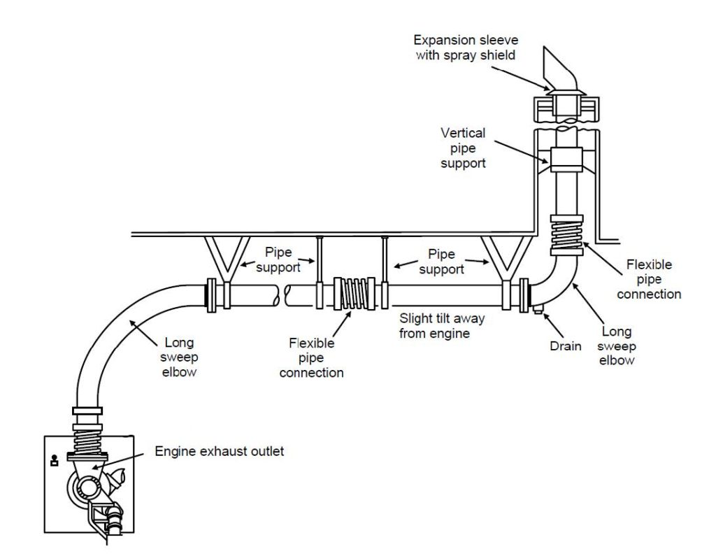Exhaust Thimble Installation Guide