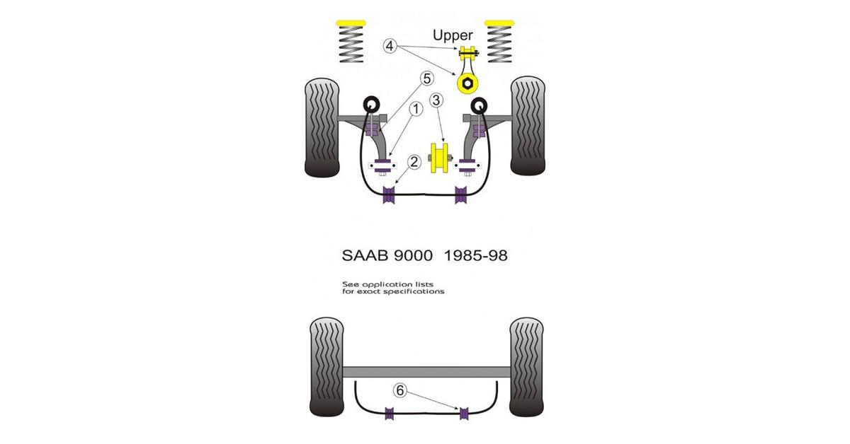 Powerflex Bushing Front Wishbone Rear Bush Saab 9000 (2